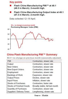HSBC PMI shows China is still contracting.(April 22nd 2012)