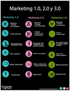 Cómo es el Marketing 3.0 Vía: @EscaparateCreat #infografia #infographic #marketing
