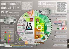 #Infographie : ce que mangent nos villes. #Alimentation , les exemple de #Paris et Rennes
