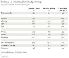 In U.S., Uninsured Rate Sinks to 12.9%