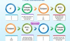 This appears to be a really good website.  It has grammar charts designed to make English grammar easier to understand.  It appears as though the graphic organizers are linked to learning activities and games.