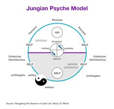 Jungian Psyche model, MBTI 5 Levels of Understanding Mbti, Jungian Psychology, Psychology Facts, C G Jung, Levels Of Understanding, Myers Briggs Personality Types, Mind Body Spirit, Emotional Intelligence, Archetypes