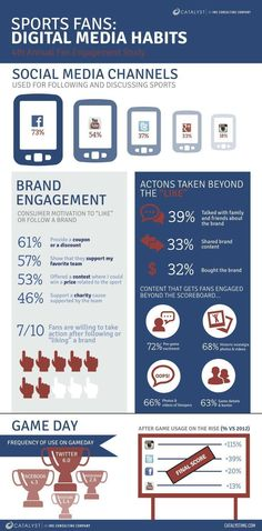 Digital Media Habits and Brand Engagement of Avid Sports Fans [INFOGRAPHIC]