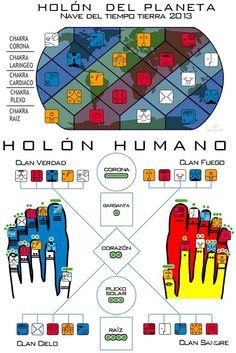 Holón Humano. Tzolkin