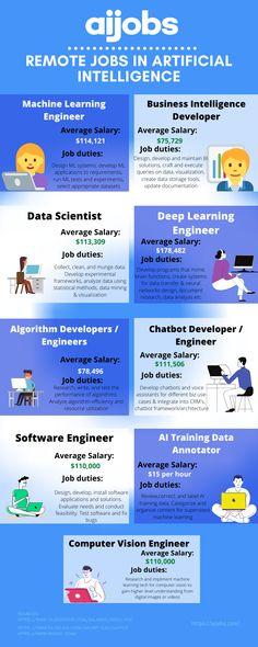 10 Learn Programming Ideas Learn Programming Software Engineer Learning