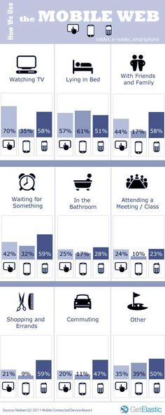 How we use mobile web