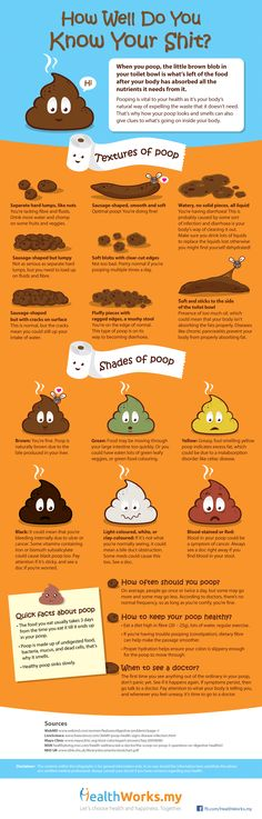 How well do you know your shit? http://www.healthworks.my/infographic-shit-poop/