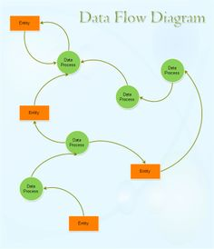 Data flow diagram templates to map data flows system analysis a data flow diagram dfd is a graphical representation of the flow of data through an information system dfd enables you to visualize how the system ccuart Image collections