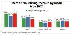 5% growth of online spending in 2012