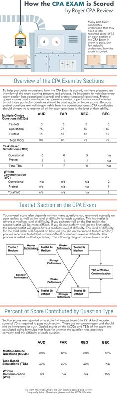 62 Best CPA Exam Success Guide images in 2018 | Cpa exam, Exam