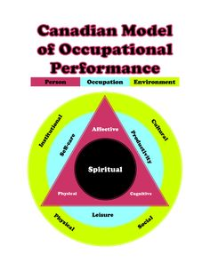 I seem to have gathered a little bit of attention with these, so I thought I'd share them if anyone else would find them useful. The Canadian Model of Occupational Performance (CMOP) From th...