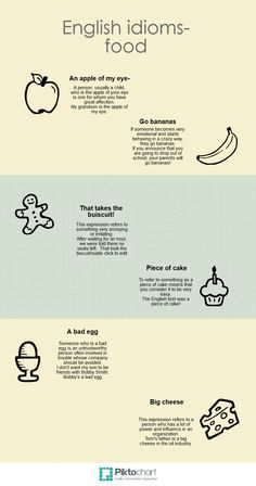 English vocabulary - English idioms related to food