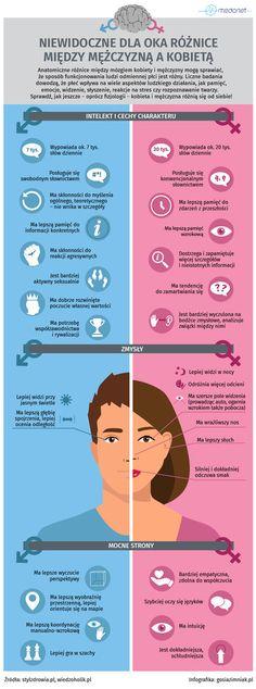 Mówi się, że mężczyźni są z Marsa, a kobiety z Wenus. Różnimy się od siebie nie tylko wyglądem zewnętrznym, ale również pod względem psychiki. Co powoduje, że reagujemy odmiennie na te same zachowania i zdarzenia. Sprawdź, jakie są niewidoczne dla oka różnice między kobietą a mężczyzną. Wellness Tips, Health And Wellness, E Mc2, Simple Life Hacks, Coping Skills, Life Motivation, Body Language, Wtf Funny, Man Humor