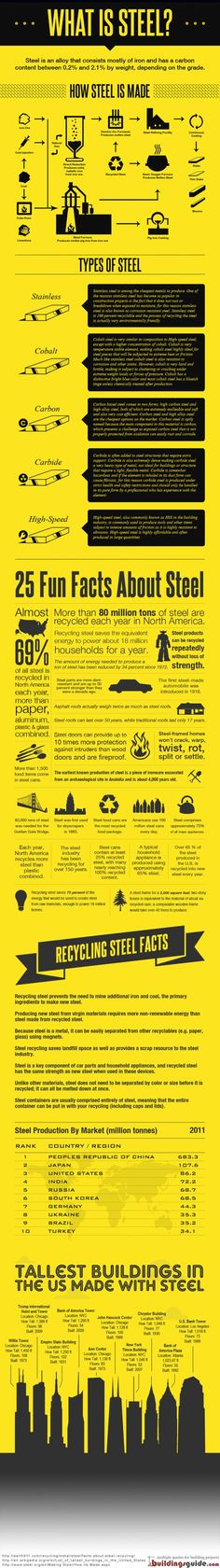 who has lived in Pittsburgh, PA develops an interest in steel or they are just out to lunch while living there. Guide To Steel Infographic Metal Projects, Welding Projects, Metal Crafts, Craft Projects, Metal Shop, Sheet Metal Fabrication, Welding And Fabrication, What Is Steel, Welding