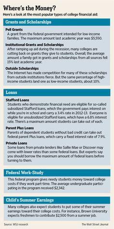 Financial Aid Hacks
