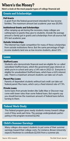 Where Is the Money? Most Popular Types of College Financial Aid http://online.wsj.com/article/SB10000872396390444246904577572661270917258.html