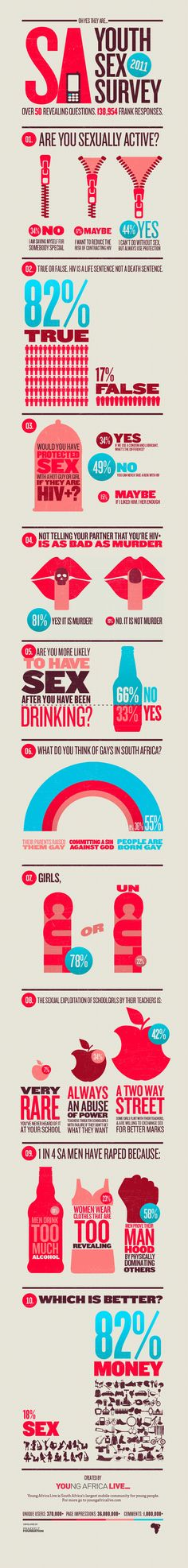 South African youth and sex. Wonder how it compares with American youth… more… - Mis Secretos de Salud