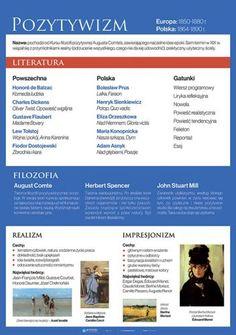 Typ: plakatdydaktyczny. Odbiorca: gimnazjum, liceum. Format: B2 (50 x 70,7 cm). Learn Polish, Polish Language, School Study Tips, Eighth Grade, School Subjects, School Notes, Study Inspiration, Helpful Hints, Infographic