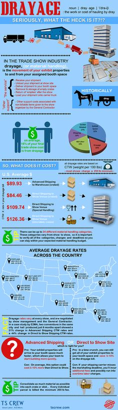 Ever wondered what drayage is or what you can expect to pay for it? Here's a handy from TS CREW that spells it all out for you! Trade Show, Exhibit, Infographics, Marketing, This Or That Questions, Photos, Ideas, Infographic, Pictures