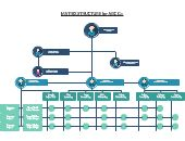 Matrix Structure Diagram is widely used to visualize Organizational Chart Of A Company. Use our Organizational Chart Maker to draw a Matrix Organization Chart easily. Business Organizational Structure, Organizational Chart Examples, Organizational Design, 20x30 House Plans, Chart Maker, Finance, Project Management, Extra Money, Diagram