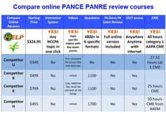 a586ac8d76a9b 38 Best HELP PANCE PANRE PA Exam Review Products images in 2014 ...