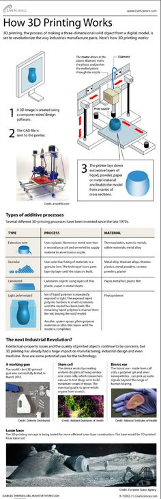 3D printing process explained…in short additive printing!!