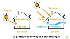 Comment améliorer l'isolation et le chauffage d'un logement. Conception bioclimatique. Portail habitat Picbleu