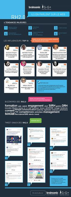 Twitter et digital RH