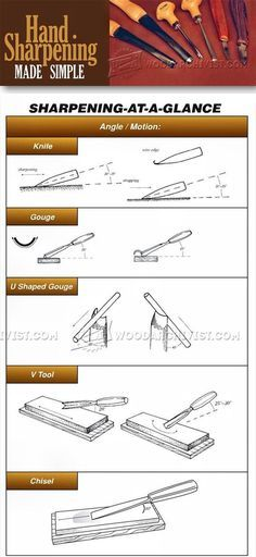 Sharpening Wood Carving Tools - Sharpening Tips, Jigs and Techniques | WoodArchivist.com