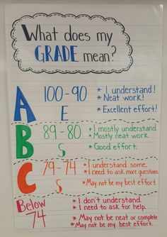 what do letter grades mean what does my grade poster poster and letters 10994 | 4710306ce84e992ccce59a61fdd4c3f1