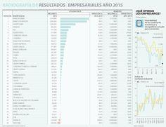 Bancolombia reina en las utilidades entre 30 empresas del país