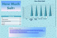 sea salt: marmite Ready Salted Crisps, University Of Southampton, Marmite, Greggs, Oceans, Sea Salt, Exploring, Bar Chart, Infographic