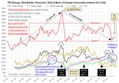 TSX Energy, Real Estate, Financials, Gold & BoC Commodity Indices