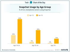 BEWARE MILLENNIALS! The old folks (>25) are (slowly) coming to SnapChat!