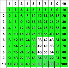 Learn a trick to conquer the times table...must check this out with Ramie.