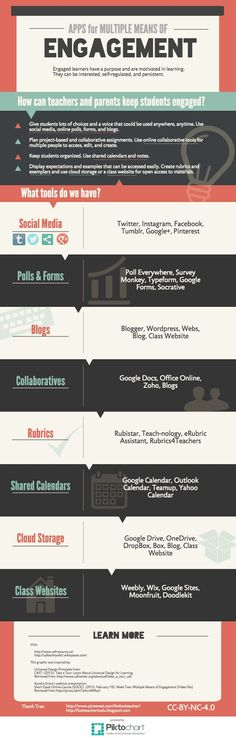 Universal Design for Learning: Apps for Multiple Means of Engagement Infographic, Educational Technology