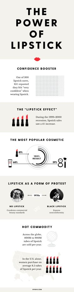 Historical evidence proves that lipstick has been a pivotal item in women's lives for so many important reasons.