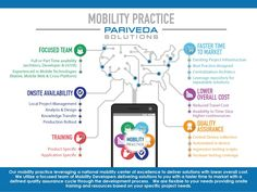Mobility Practice - Graphic by isa9191