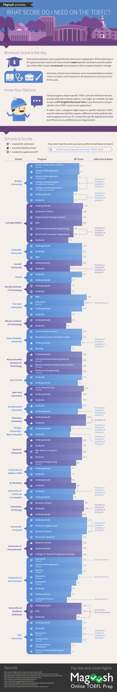 What score do you need on the #TOEFL to get into your dream school? Find out in this snazzy infographic.