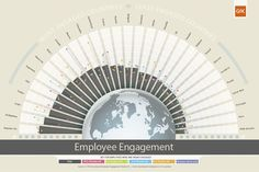 Employee Engagement by country