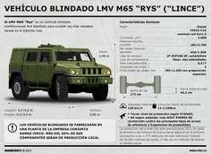 The LMV Lynx is a four-wheel-drive multirole vehicle designed for accomplishing the most diverse military tasks of the Russian Armed Forces Motor Diesel, Tank Armor, Common Rail, Tank Destroyer, Armored Vehicles, Armored Car, Ford Expedition, Jeep 4x4, 3d Max