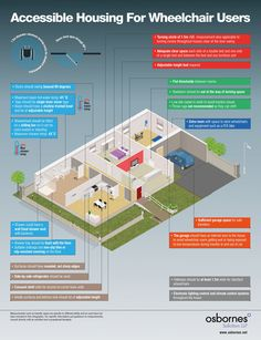 Accessible Housing for Wheelchair Users Infographic - mapped the numerous considerations that must be made when making alterations to your home for a wheelchair user Handicap Accessible Home, Circle House, Aging In Place, Granny Flat, Beautiful Homes, House Plans, New Homes, Floor Plans, House Design