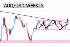 AUD/USD Weekly Short Set Up