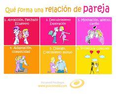 ¿Qué forma una relación de pareja?  Psicomold Psicólogos • Pioneros en Inteligencia Emocional www.psicomold.com Tel: 922 634 985