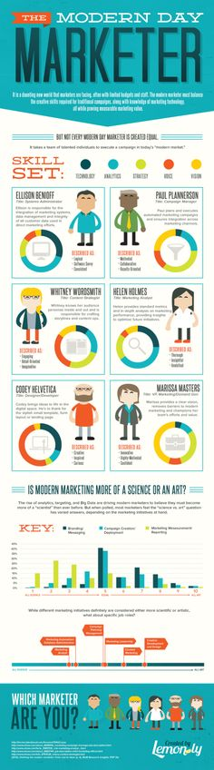 Modern Marketing: Science Or Art? - Infographic