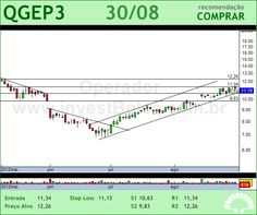 QGEP PART - QGEP3 - 30/08/2012 #QGEP3 #analises #bovespa