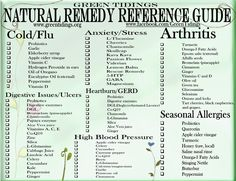 Green Tidings: Natural Remedy Reference Guide available as fridge magnet.  cool.