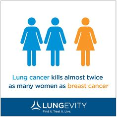 #Lungcancer kills 2 times as many women as breast cancer #Changelc #LCAM14 www.lungevity.org