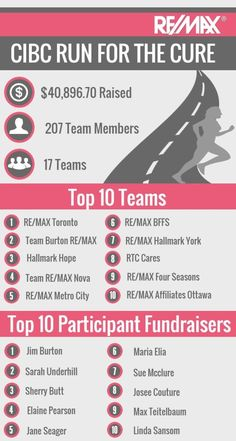 c9752e81db3a October is Breast Cancer Awareness Month! Find out how you can get involved  and see how other RE MAX Associates have already gotten involved this month!