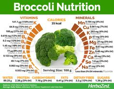 Broccoli Nutrition is low in calories and carbohydrates, as well as providing fair amounts of plant based and good levels of dietary Tomato Nutrition, Nutrition Tips, Health And Nutrition, Health Tips, Broccoli Nutrition Facts, Fiber Nutrition, Holistic Nutrition, Pasta Nutrition, Human Nutrition